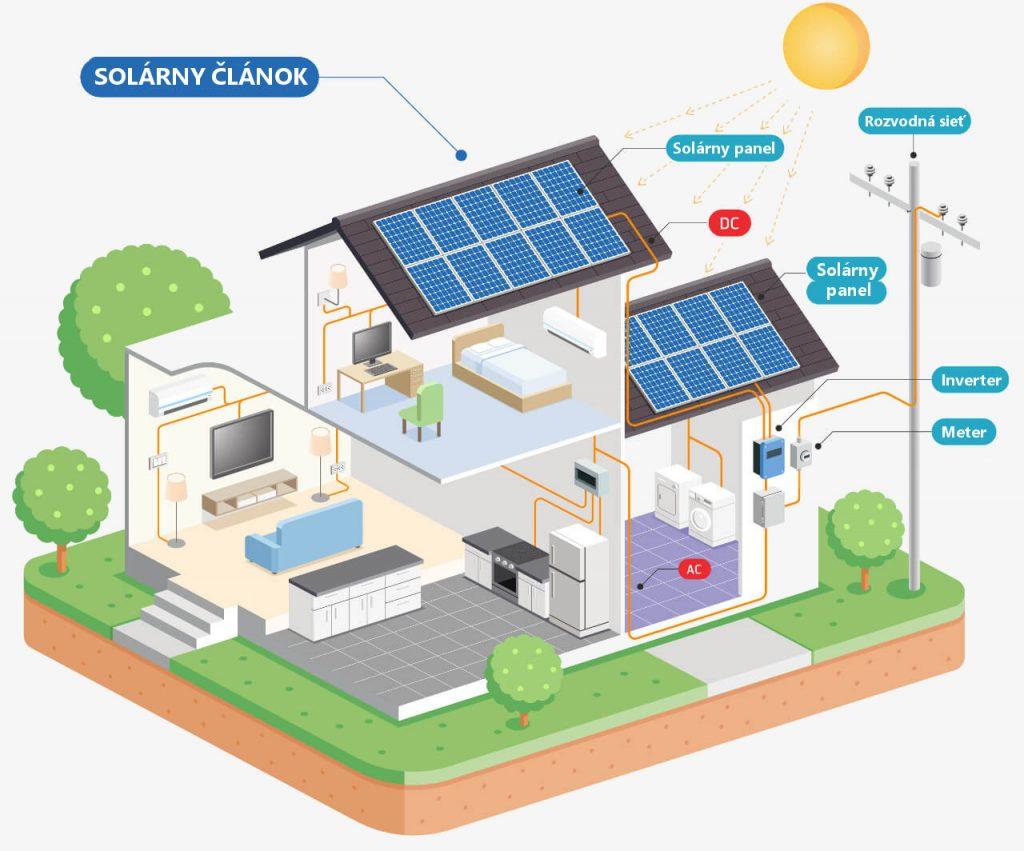 Solárne fotovoltické panely v domácnosti